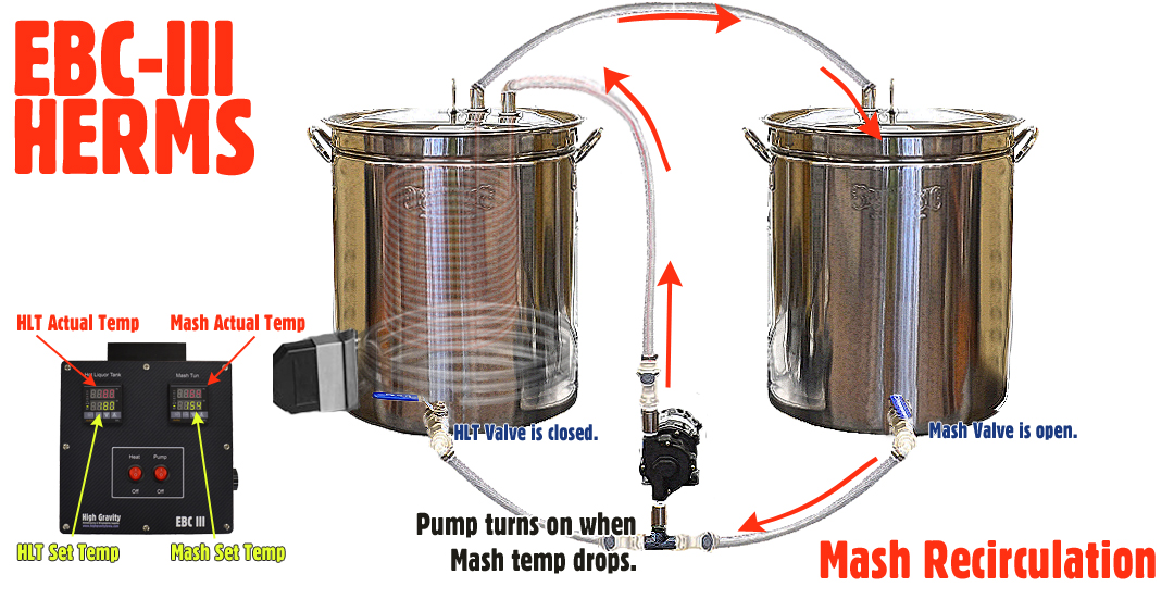 Heat Exchange Re Circulating Mash Systems Herms High