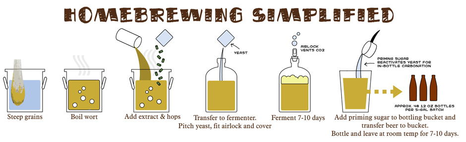 Image result for homebrewing