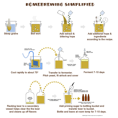 New to Homebrew